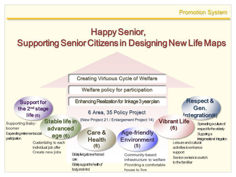 Promotion System Happy Senior, Supporting Senior Citizens in Designing New Life Maps Creating Virtuous Cycle of Welfare Welfare policy for participati