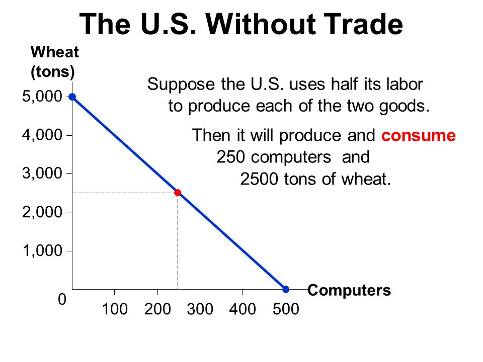 4,000 100 5,000 2,000 1,000 3,000 500200 300400 0 Computers Wheat (tons) The U.S. Without Trade Suppose the U.S. uses half its labor to produce each o