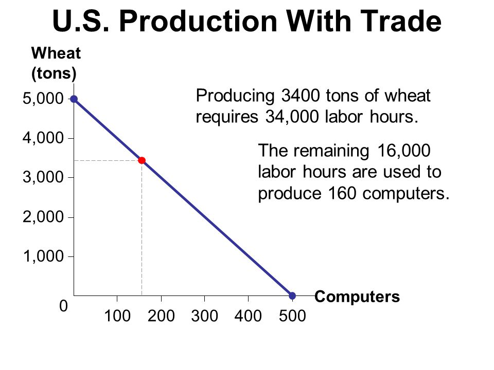 4,000 100 5,000 2,000 1,000 3,000 500200 300400 0 Computers Wheat (tons) U.S. Production With Trade Producing 3400 tons of wheat requires 34,000 labor