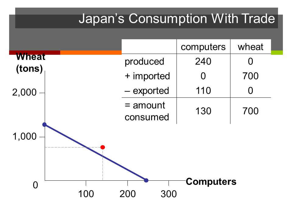 Japans Consumption With Trade Computers Wheat (tons) 2,000 1,000 200 0 100 300 computerswheat produced2400 + imported0700 – exported1100 = amount cons