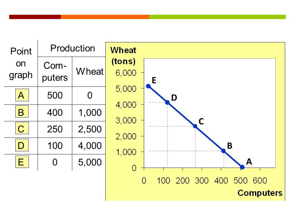 Point on graph Production Com- puters Wheat A5000 B4001,000 C2502,500 D1004,000 E05,000 A B C D E