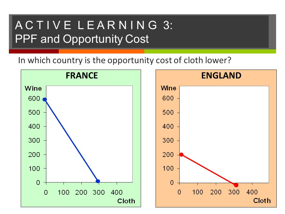 A C T I V E L E A R N I N G 3: PPF and Opportunity Cost 61 In which country is the opportunity cost of cloth lower? FRANCEENGLAND