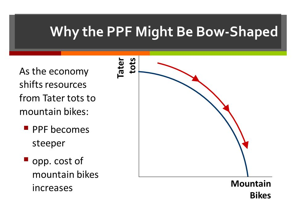 Why the PPF Might Be Bow-Shaped Mountain Bikes Tater tots As the economy shifts resources from Tater tots to mountain bikes: PPF becomes steeper opp.