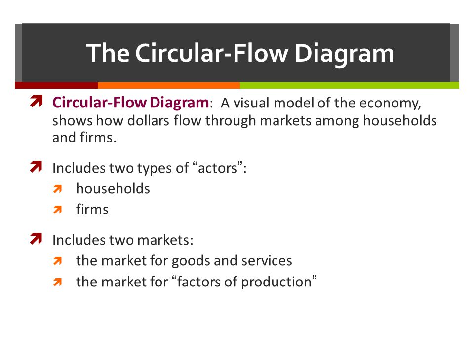 The Circular-Flow Diagram Circular-Flow Diagram : A visual model of the economy, shows how dollars flow through markets among households and firms. In