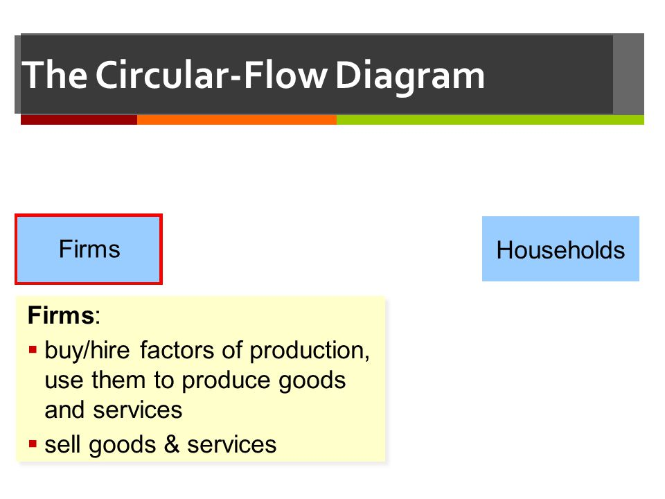 The Circular-Flow Diagram Households Firms Firms: buy/hire factors of production, use them to produce goods and services sell goods & services Firms: