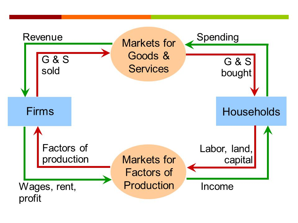 Markets for Factors of Production Households Firms Income Wages, rent, profit Factors of production Labor, land, capital Spending G & S bought G & S s