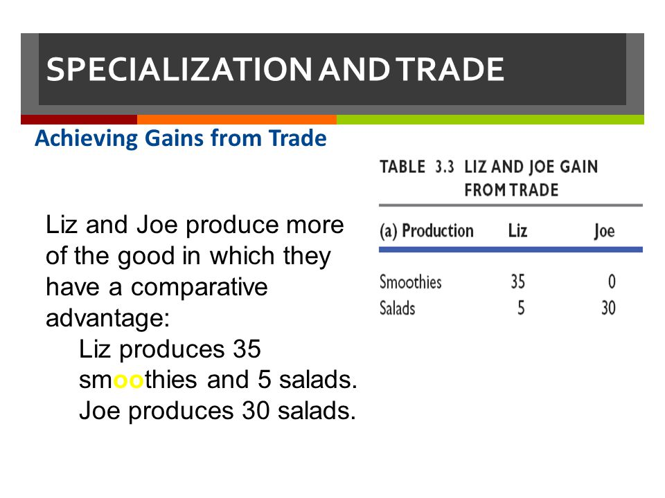 SPECIALIZATION AND TRADE Achieving Gains from Trade Liz and Joe produce more of the good in which they have a comparative advantage: Liz produces 35 s