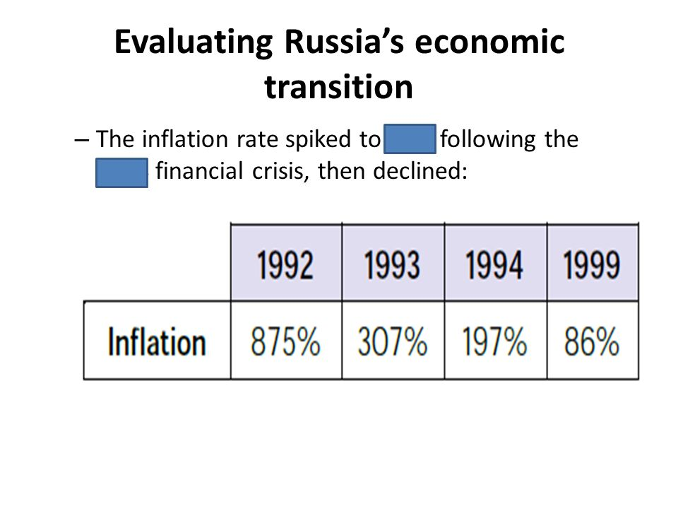 Evaluating Russias economic transition – The inflation rate spiked to 86% following the 1998 financial crisis, then declined: