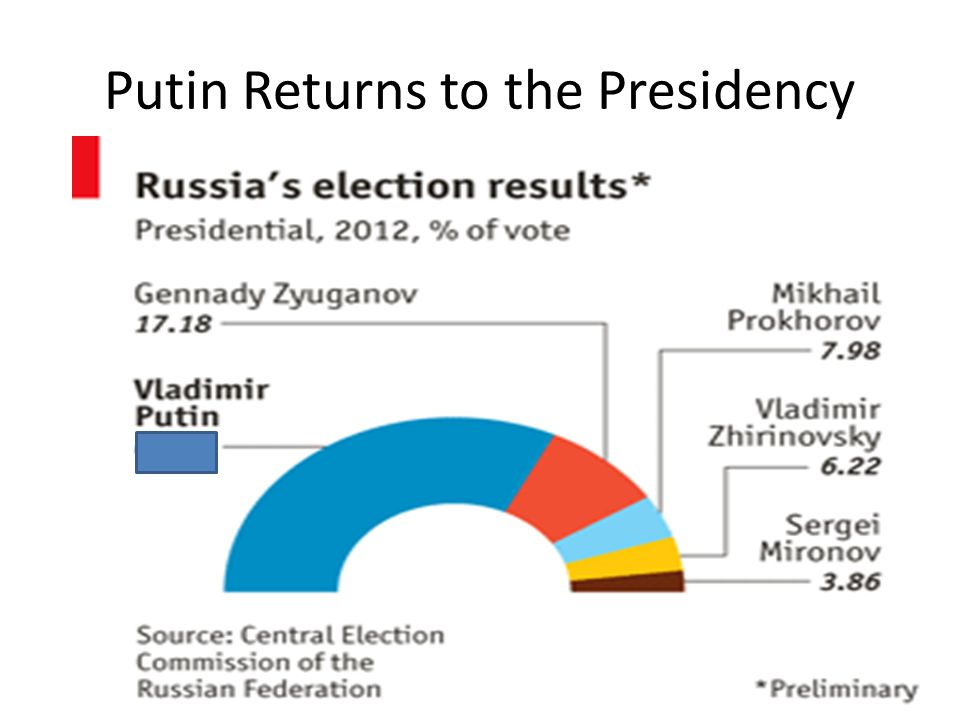 Putin Returns to the Presidency