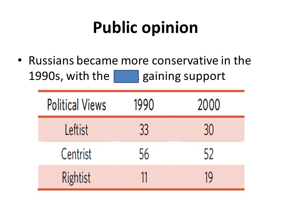 Public opinion Russians became more conservative in the 1990s, with the LDPR gaining support
