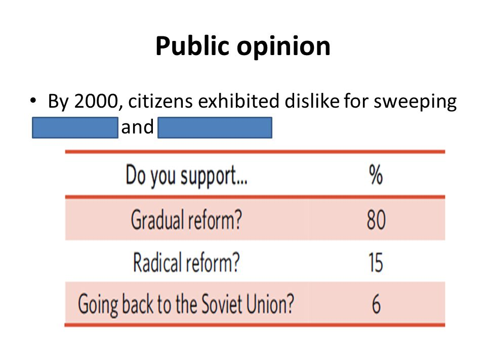 Public opinion By 2000, citizens exhibited dislike for sweeping reforms and communism
