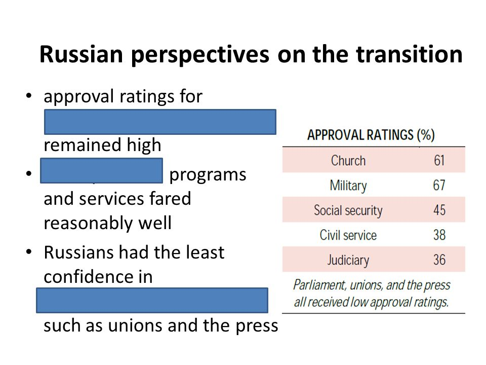 approval ratings for non-democratic institutions remained high State-provided programs and services fared reasonably well Russians had the least confi