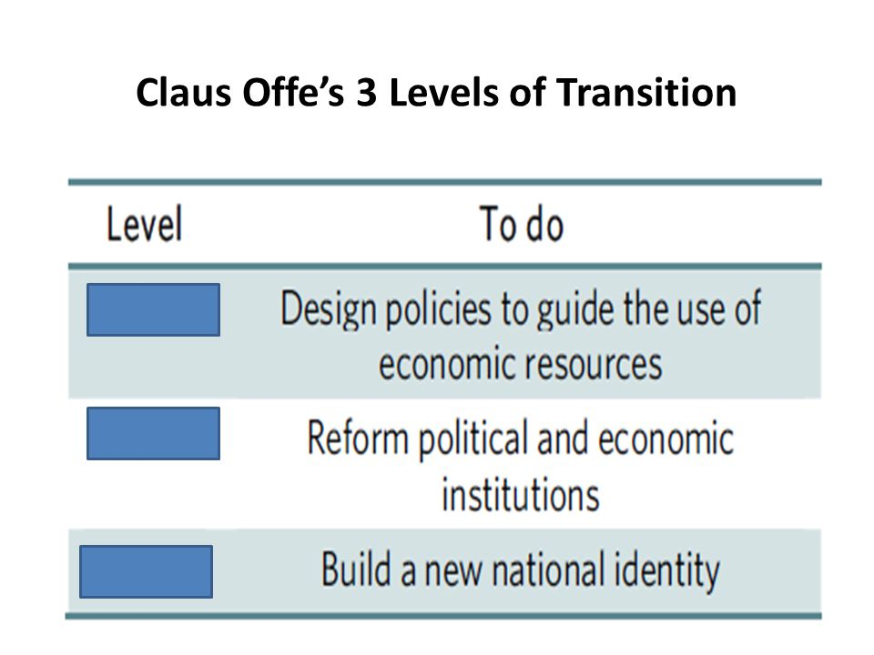 Claus Offes 3 Levels of Transition