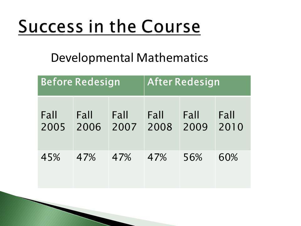 Before RedesignAfter Redesign Fall 2005 Fall 2006 Fall 2007 Fall 2008 Fall 2009 Fall 2010 45%47% 56%60% Developmental Mathematics