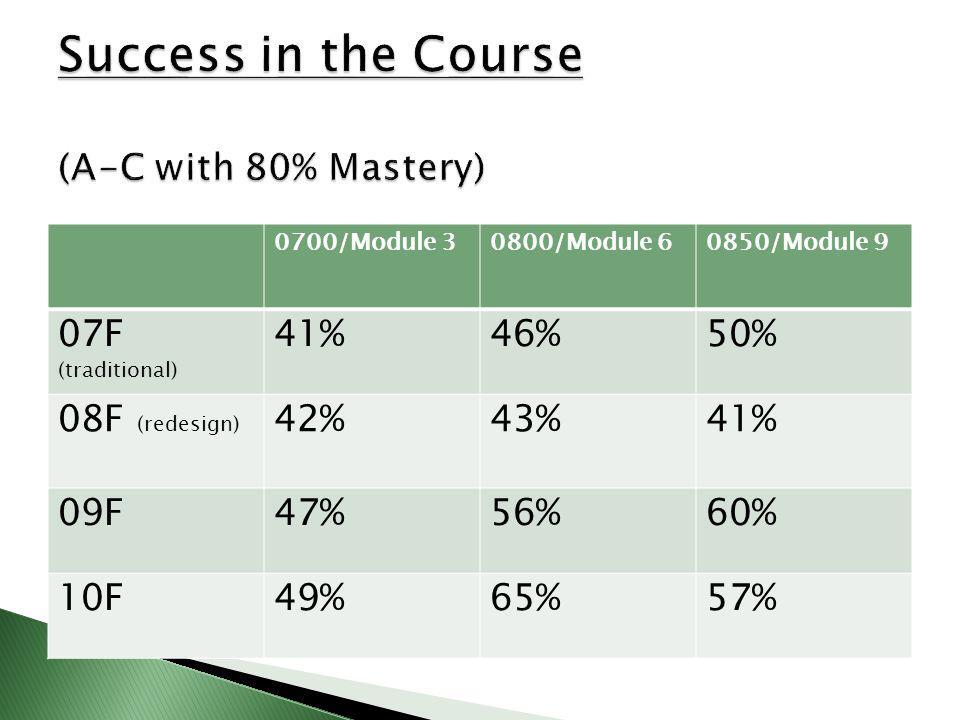 0700/Module 30800/Module 60850/Module 9 07F (traditional) 41%46%50% 08F (redesign) 42%43%41% 09F47%56%60% 10F49%65%57%