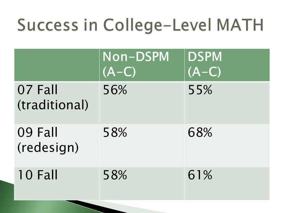 Non-DSPM (A-C) DSPM (A-C) 07 Fall (traditional) 56%55% 09 Fall (redesign) 58%68% 10 Fall58%61%