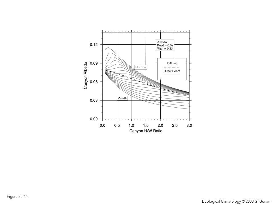 Figure 30.14 Ecological Climatology © 2008 G. Bonan
