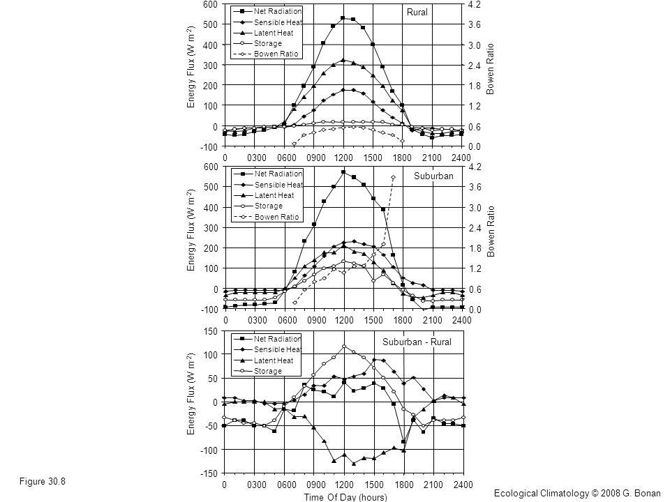-100 0 100 200 300 400 500 600 003000600090012001500180021002400 Energy Flux (W m -2 ) 0.0 0.6 1.2 1.8 2.4 3.0 3.6 4.2 Bowen Ratio Net Radiation Sensible Heat Latent Heat Storage Bowen Ratio Rural -150 -100 -50 0 50 100 150 003000600090012001500180021002400 Time Of Day (hours) Energy Flux (W m -2 ) Net Radiation Sensible Heat Latent Heat Storage Suburban - Rural -100 0 100 200 300 400 500 600 003000600090012001500180021002400 Energy Flux (W m -2 ) 0.0 0.6 1.2 1.8 2.4 3.0 3.6 4.2 Bowen Ratio Net Radiation Sensible Heat Latent Heat Storage Bowen Ratio Suburban Figure 30.8 Ecological Climatology © 2008 G.