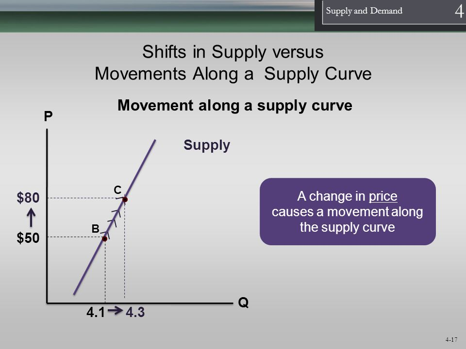 1 Supply and Demand 4 4-17 Shifts in Supply versus Movements Along a Supply Curve A change in price causes a movement along the supply curve Movement