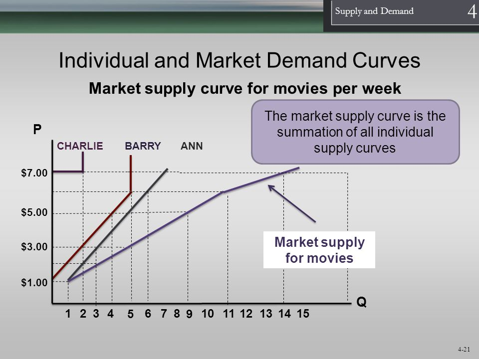 1 Supply and Demand 4 4-21 Individual and Market Demand Curves P Q $5.00 10 $7.00 2 $3.00 $1.00 864 11 1213 14 Market supply curve for movies per week