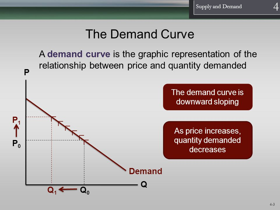 1 Supply and Demand 4 4-14 The Supply Curve A supply curve is the graphic representation of the relationship between price and quantity supplied Supply P Q The supply curve is upward sloping As price increases, quantity supplied increases P0P0 Q1Q1 P1P1 Q0Q0