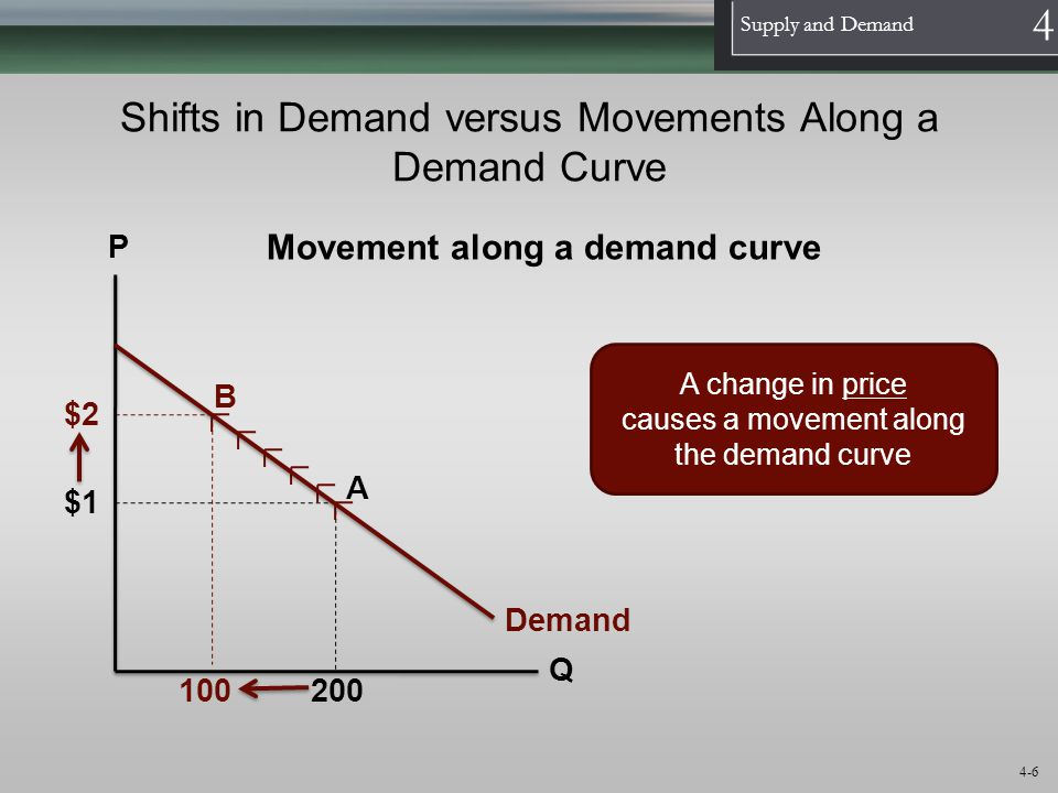 1 Supply and Demand 4 4-6 Shifts in Demand versus Movements Along a Demand Curve Demand P Q A change in price causes a movement along the demand curve