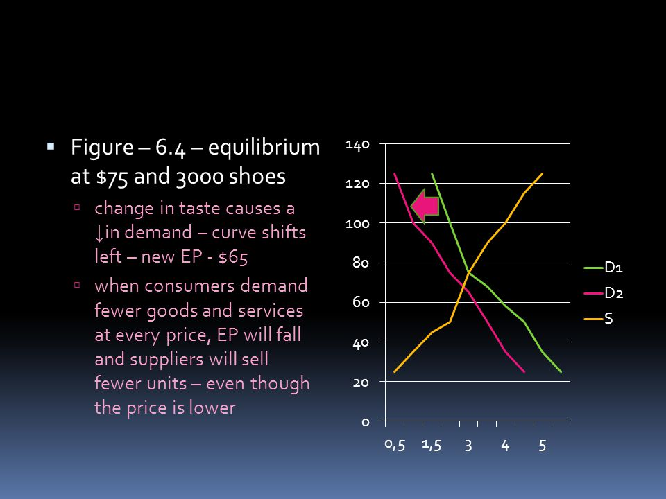 Figure – 6.4 – equilibrium at $75 and 3000 shoes change in taste causes a in demand – curve shifts left – new EP - $65 when consumers demand fewer goo