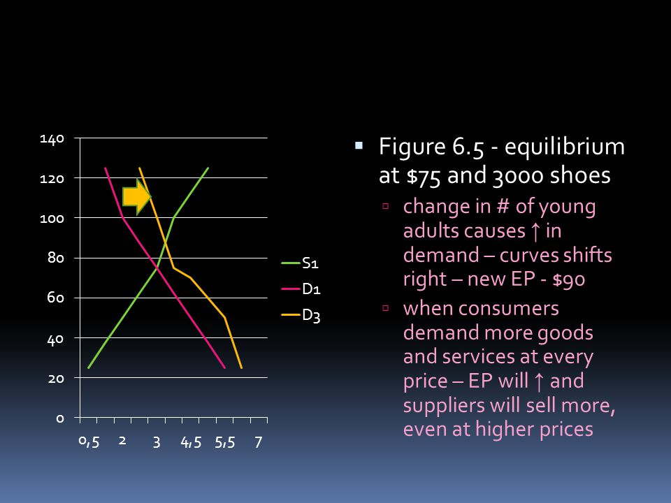 Figure 6.5 - equilibrium at $75 and 3000 shoes change in # of young adults causes in demand – curves shifts right – new EP - $90 when consumers demand