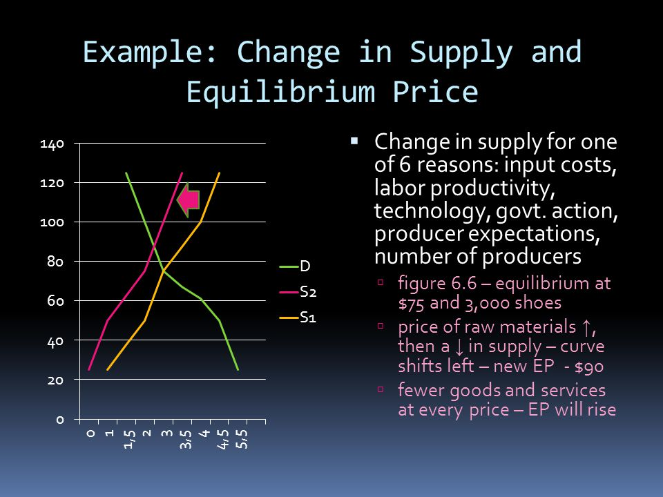 Example: Change in Supply and Equilibrium Price Change in supply for one of 6 reasons: input costs, labor productivity, technology, govt. action, prod
