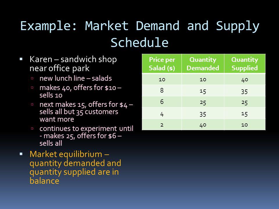 Example: Market Demand and Supply Schedule Karen – sandwich shop near office park new lunch line – salads makes 40, offers for $10 – sells 10 next mak