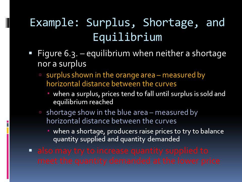 Example: Surplus, Shortage, and Equilibrium Figure 6.3. – equilibrium when neither a shortage nor a surplus surplus shown in the orange area – measure