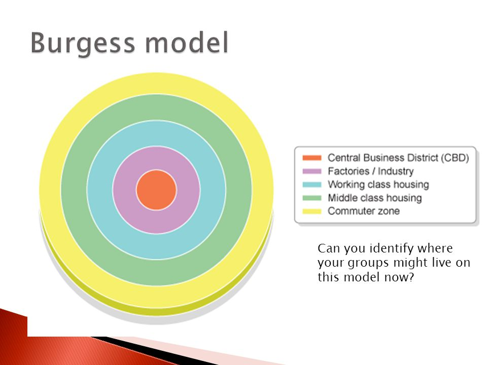 Can you identify where your groups might live on this model now?