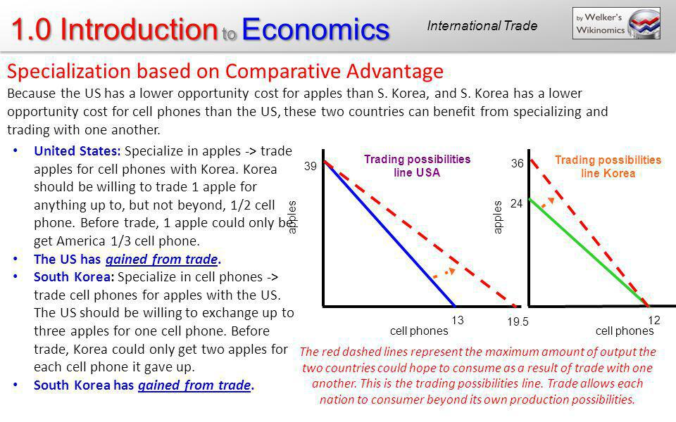 1.0 Introduction to Economics apples cell phones apples cell phones 39 13 24 12 36 19.5 Trading possibilities line USA Trading possibilities line Kore