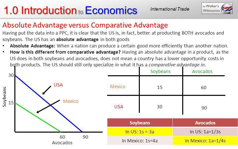 1.0 Introduction to Economics Mexico USA SoybeansAvocados 60 15 30 90 Soybeans Avocados 30 15 6090 USA Mexico Absolute Advantage versus Comparative Ad