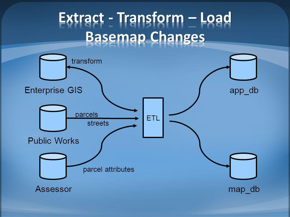 ETL app_db map_db Public Works parcels streets Assessor parcel attributes Enterprise GIS transform