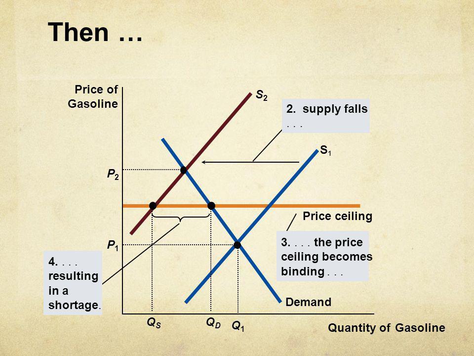 Then … Price ceiling Demand S1S1 Price of Gasoline Quantity ofGasoline S2S2 2. supply falls... P2P2 QSQS QDQD P1P1 Q1Q1 3.... the price ceiling become