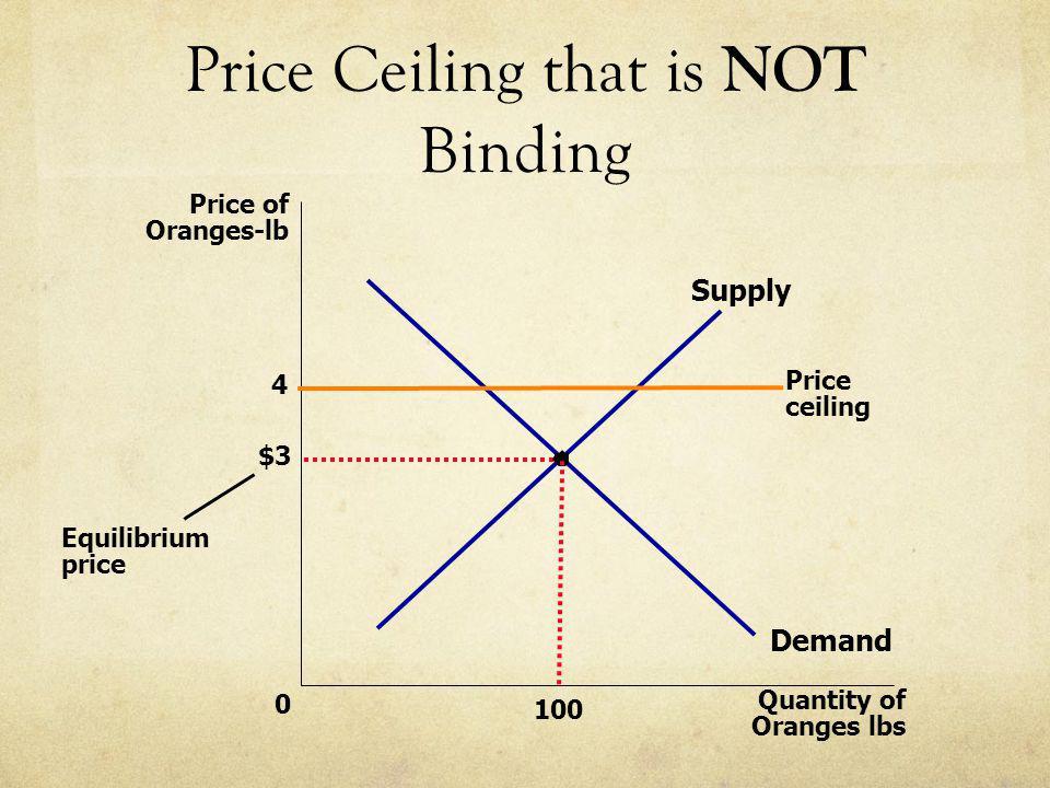 Price Ceiling that is NOT Binding $3 Quantity of Oranges lbs 0 Price of Oranges-lb 4 Demand Supply Equilibrium price Price ceiling 100