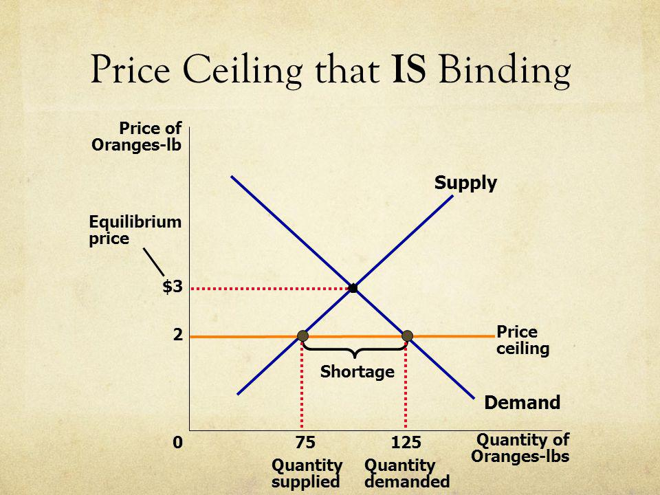Price Ceiling that IS Binding $3 Quantity of Oranges-lbs 0 Price of Oranges-lb 2 Demand Supply Equilibrium price Price ceiling Shortage 125 Quantity d