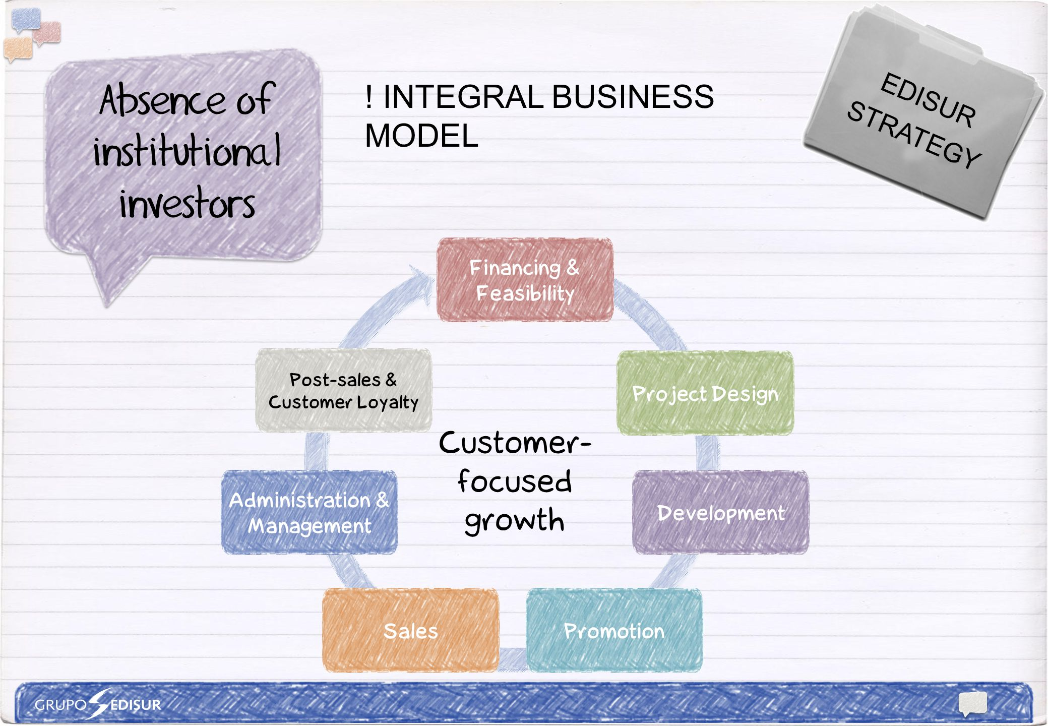 Customer- focused growth EDISUR STRATEGY .