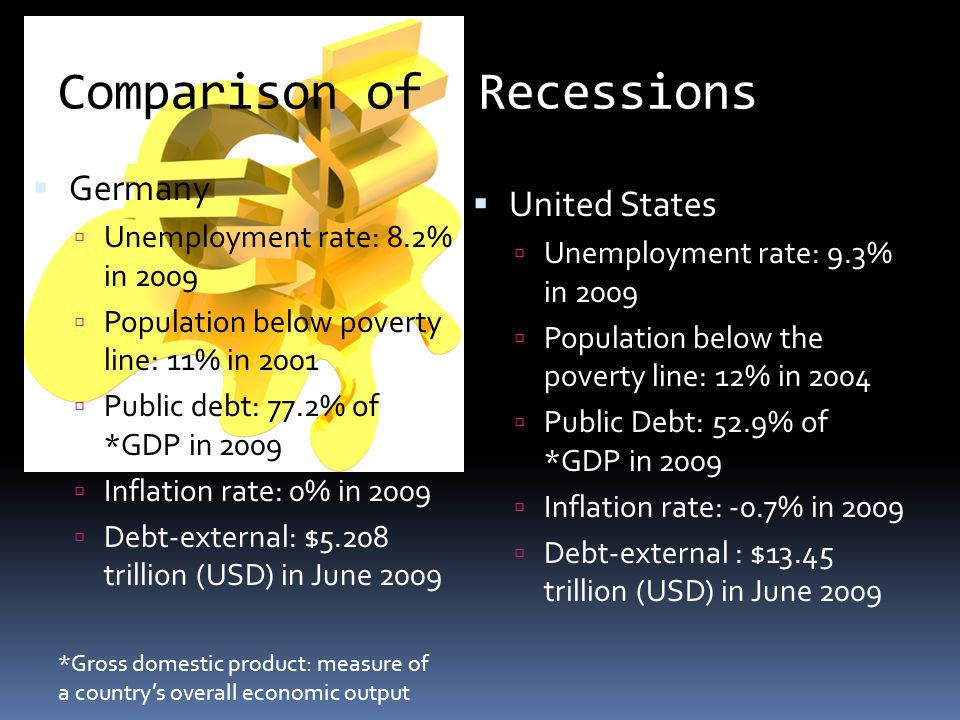 Comparison of Recessions Germany Unemployment rate: 8.2% in 2009 Population below poverty line: 11% in 2001 Public debt: 77.2% of *GDP in 2009 Inflati