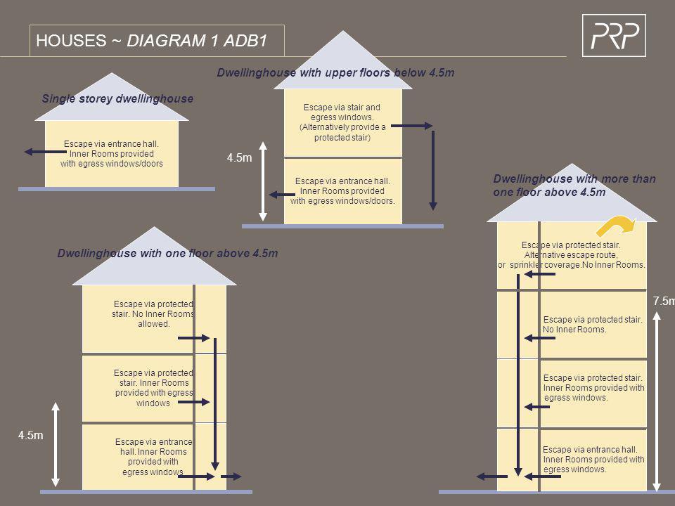 HOUSES ~ DIAGRAM 1 ADB1 Escape via entrance hall. Inner Rooms provided with egress windows/doors. Escape via entrance hall. Inner Rooms provided with