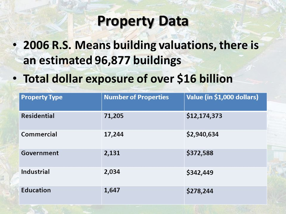 Property Data 2006 R.S. Means building valuations, there is an estimated 96,877 buildings Total dollar exposure of over $16 billion Property TypeNumbe