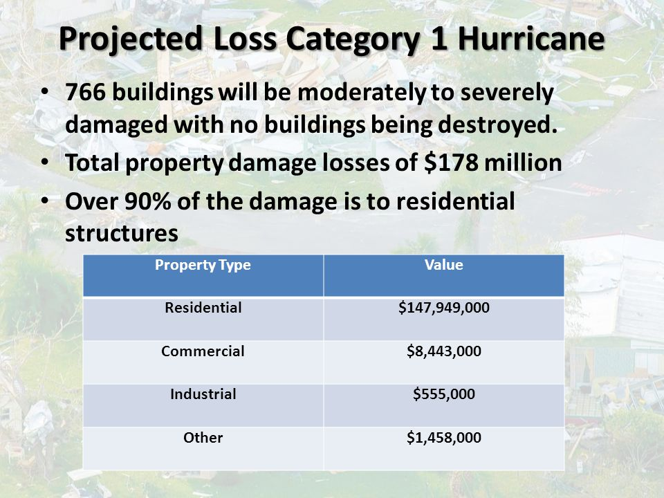 Projected Loss Category 1 Hurricane 766 buildings will be moderately to severely damaged with no buildings being destroyed. Total property damage loss