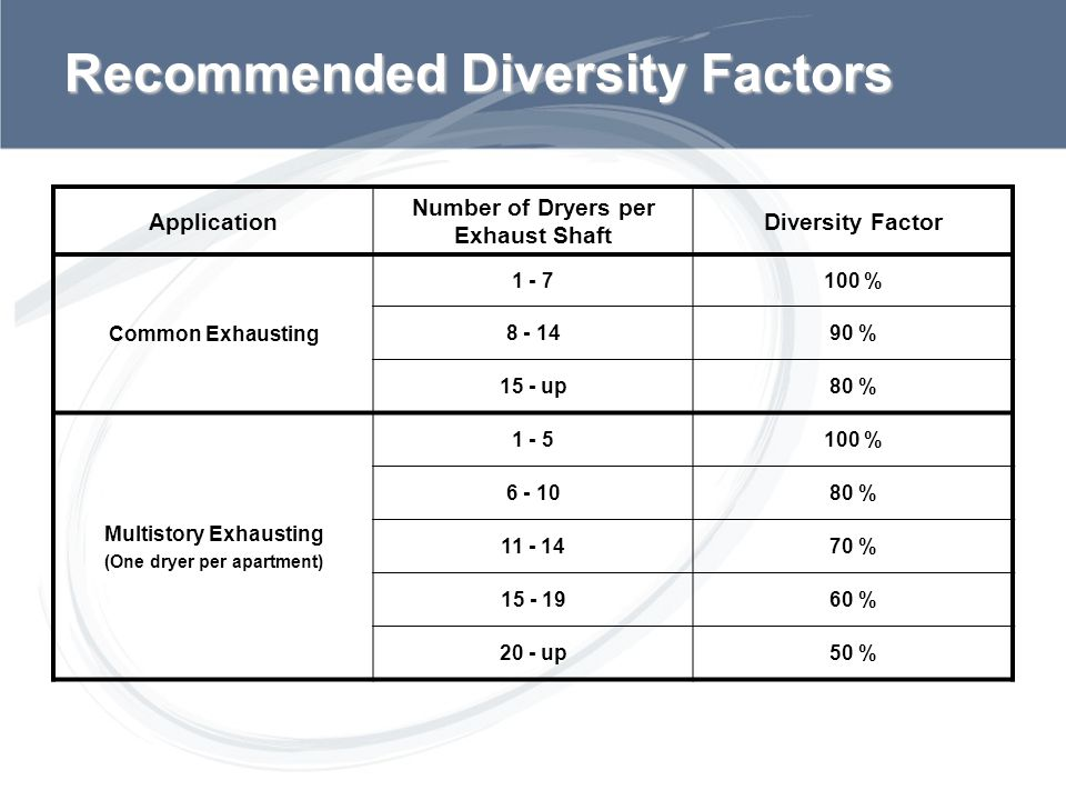 Sub Title Recommended Diversity Factors Application Number of Dryers per Exhaust Shaft Diversity Factor Common Exhausting 1 - 7100 % 8 - 1490 % 15 - u