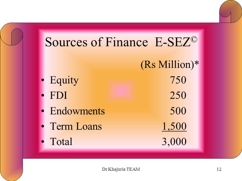 Dr Khajuria TEAM11 Project Cost E-SEZ © (Rs Million)* Land 250 Development 500 Buildings1,000 Utilities & Equipments 1,000 P & P Expenses 250 Total3,000