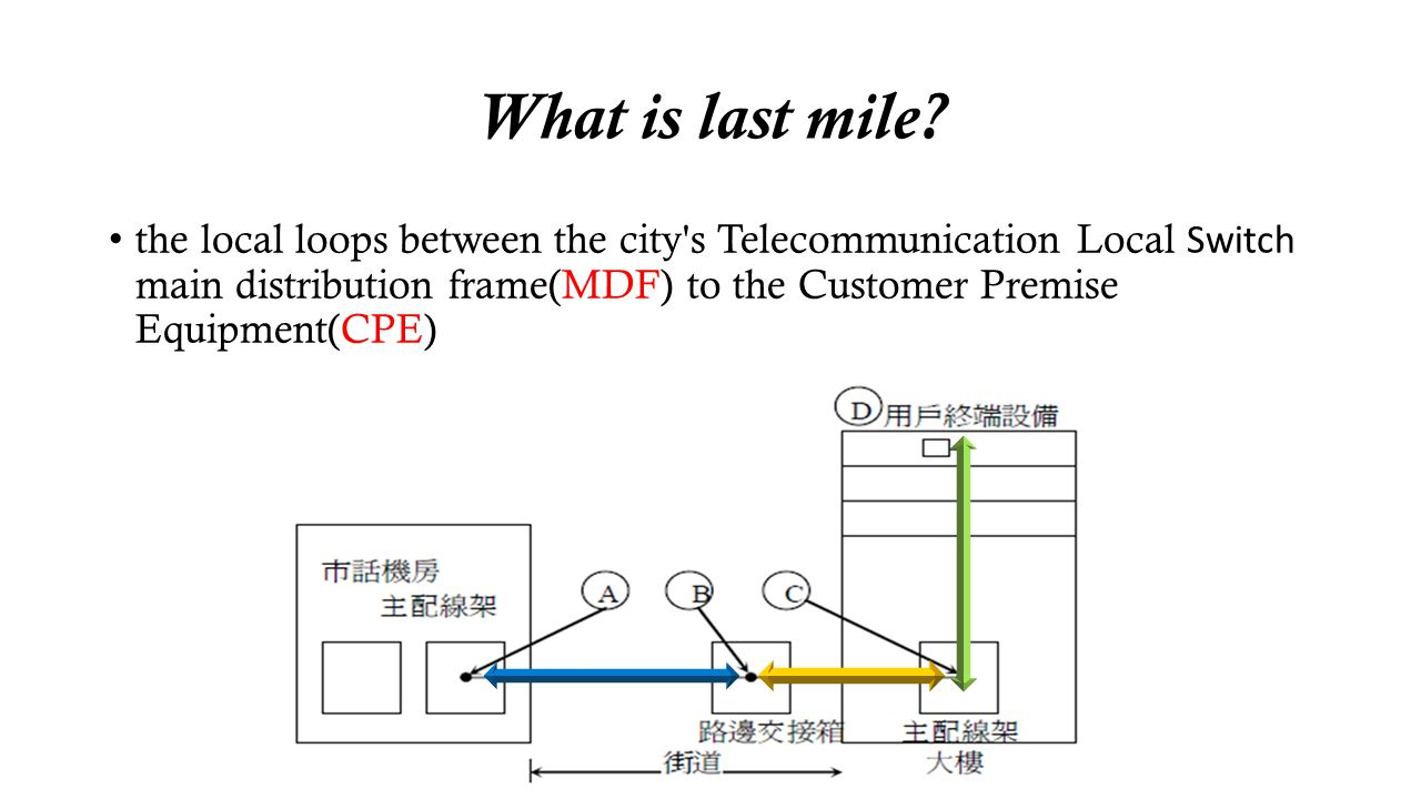 What is last mile? the local loops between the city's Telecommunication Local Switch main distribution frame(MDF) to the Customer Premise Equipment(CP
