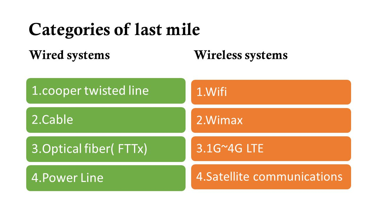 Categories of last mile Wired systems 1.cooper twisted line2.Cable3.Optical fiber( FTTx)4.Power Line Wireless systems 1.Wifi2.Wimax3.1G~4G LTE4.Satell