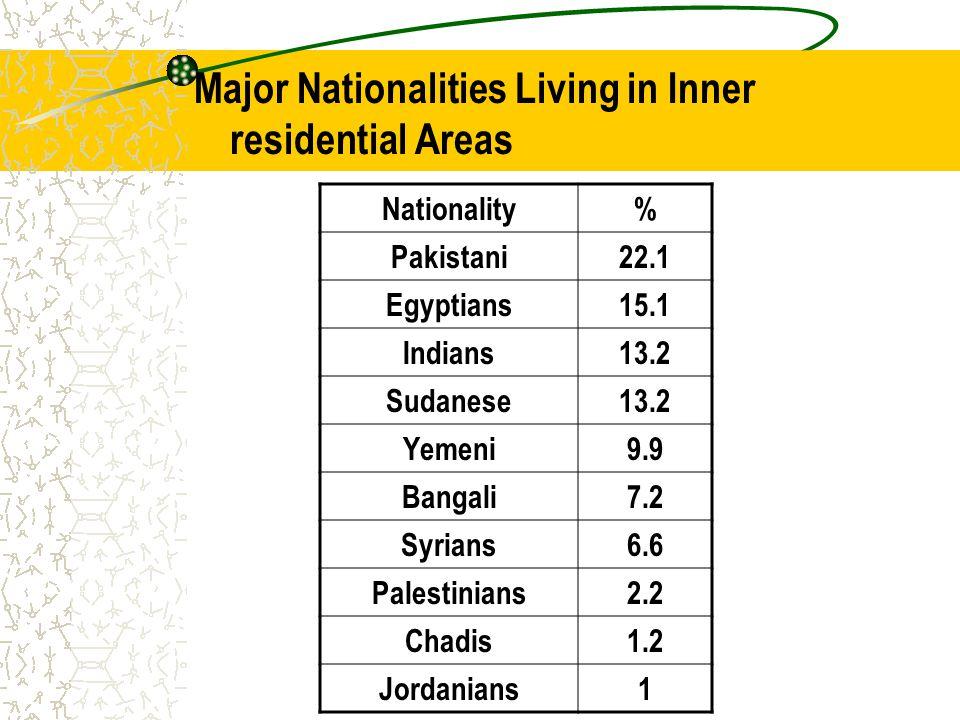 Major Nationalities Living in Inner residential Areas Nationality% Pakistani22.1 Egyptians15.1 Indians13.2 Sudanese13.2 Yemeni9.9 Bangali7.2 Syrians6.6 Palestinians2.2 Chadis1.2 Jordanians1