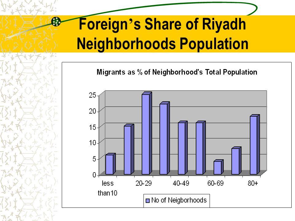 Foreign s Share of Riyadh Neighborhoods Population