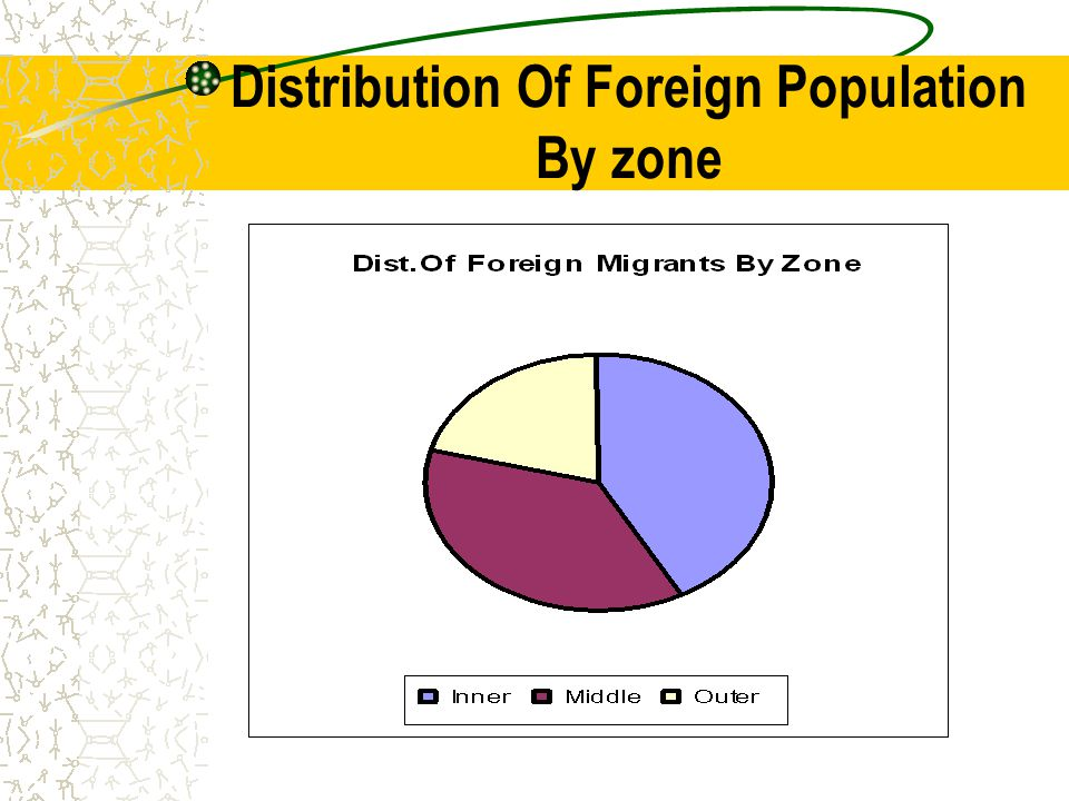Distribution Of Foreign Population By zone